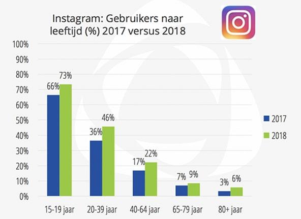Instagram gebruik 2018