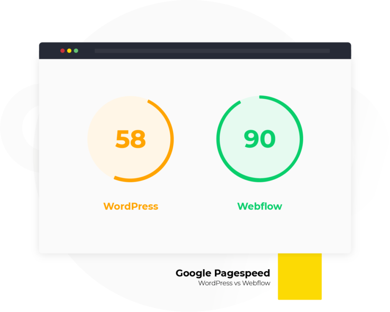 Pagespeed snelheidstest WordPress vs Webflow