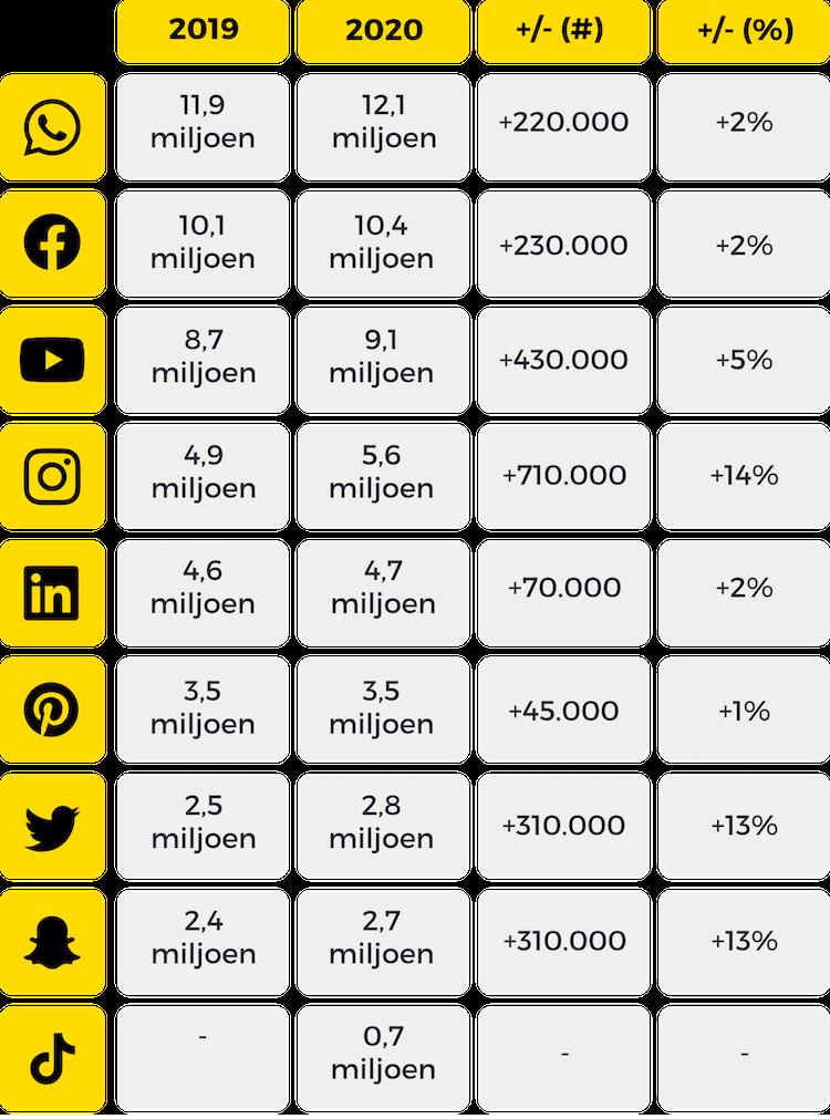 De belangrijkste cijfers van ons social media gebruik in 2020