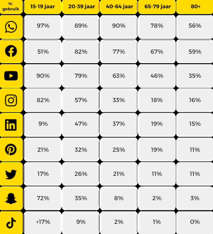 Leeftijd per social media kanaal Nederland in 2020