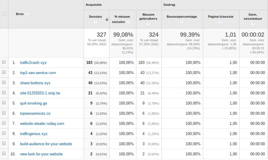 Google Analytics Spam-verkeer